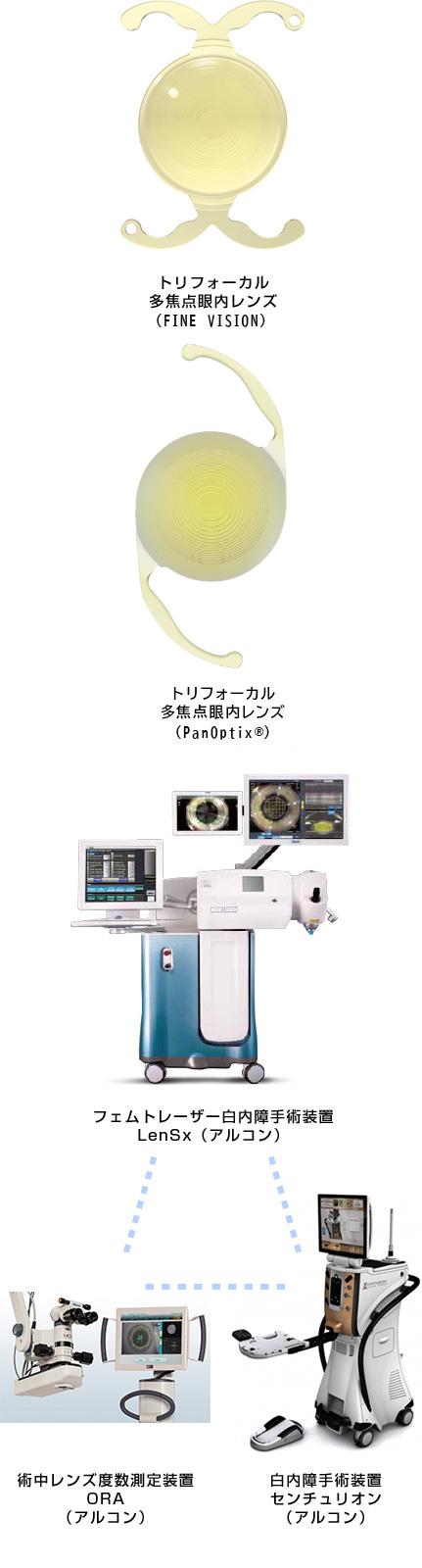 トリフォーカル多焦点眼内レンズ Alcon LenSx®️ 術中レンズ度数測定装置ORA 白内障手術装置センチュリオン